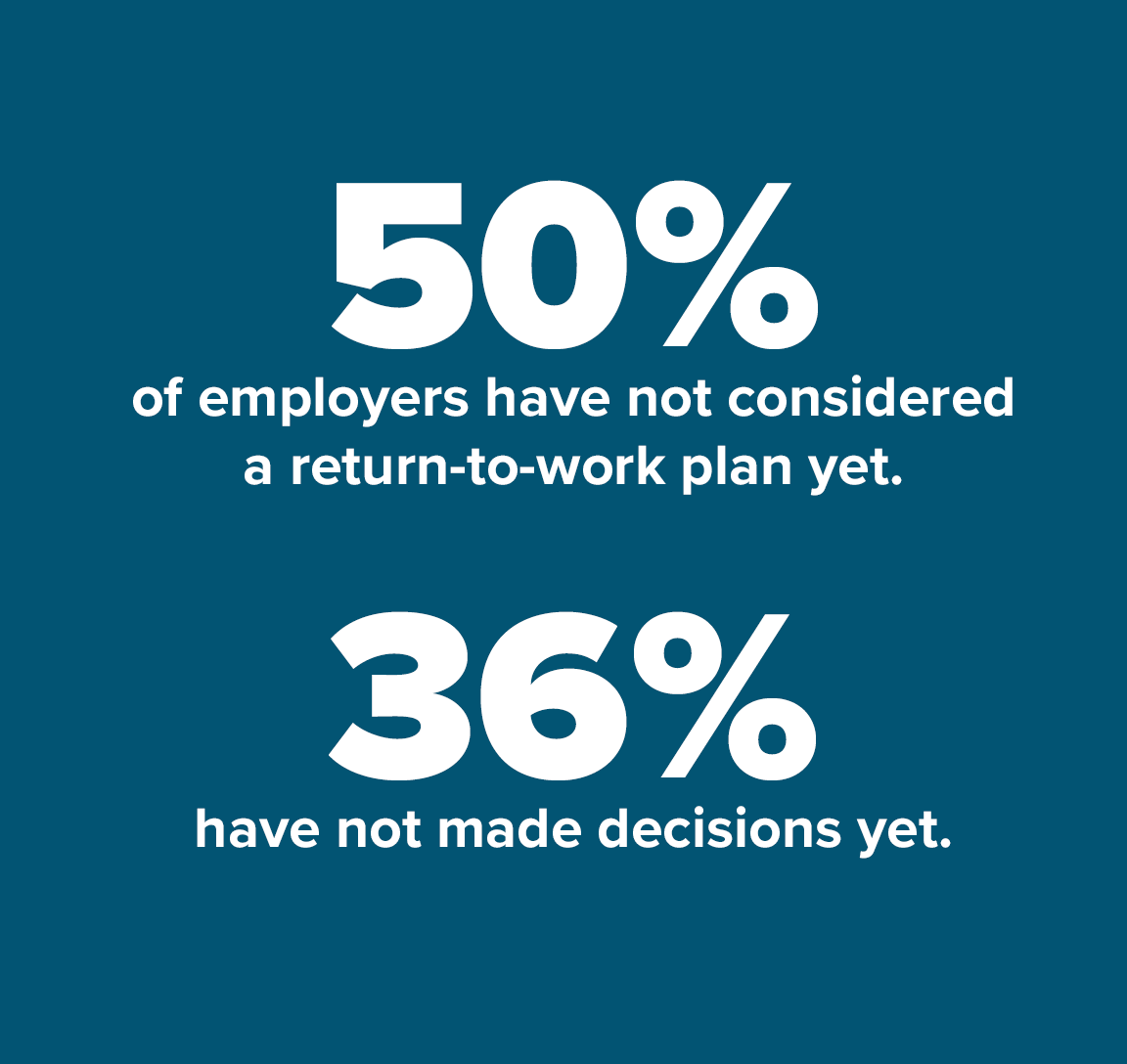 50% of employers have not considered a return-to-work plan yet. 36% have not made decisions yet.